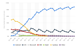 MARKET SHARE OF ANDROID/IOS AND OTHER OPERATING SYSTEMS