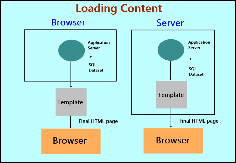 What are the Advantages of AngularJS Over Plain JavaScript: Loading Content diagram