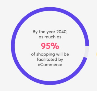 A graph image showing estimated eCommerce shopping by the year 2040.